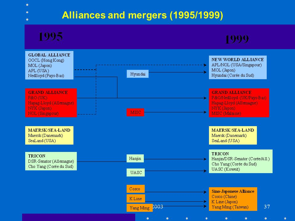 Genoa - 200337 Alliances and mergers (1995/1999)