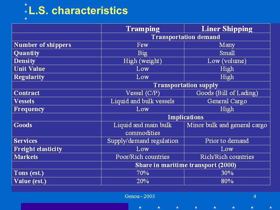 Genoa - 20034 L.S. characteristics