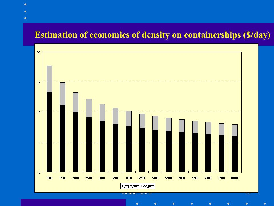 Genoa - 200343 Estimation of economies of density on containerships ($/day)