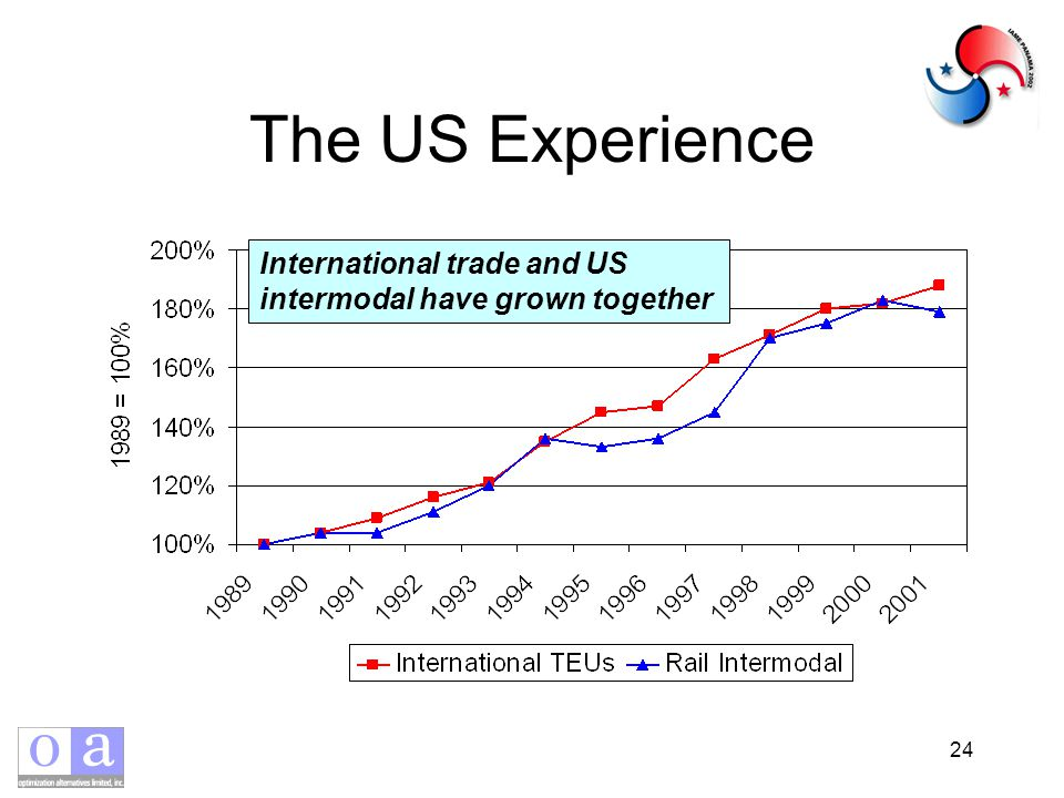 24 The US Experience International trade and US intermodal have grown together