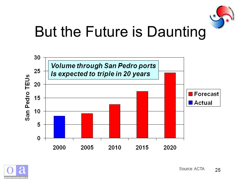 25 But the Future is Daunting Source: ACTA Volume through San Pedro ports Is expected to triple in 20 years