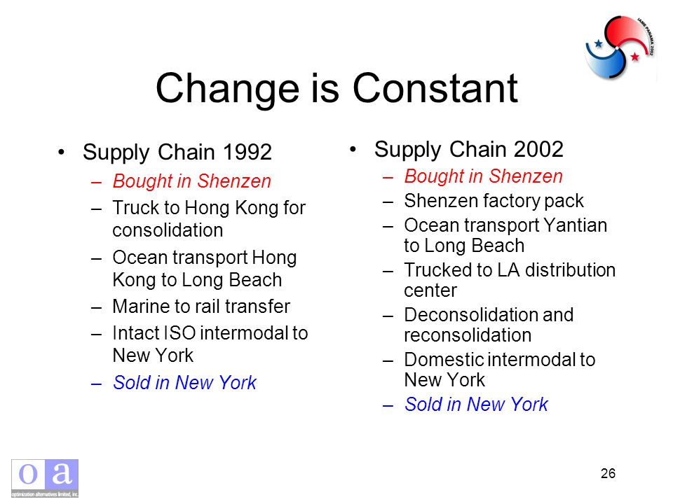 26 Change is Constant Supply Chain 1992 –Bought in Shenzen –Truck to Hong Kong for consolidation –Ocean transport Hong Kong to Long Beach –Marine to rail transfer –Intact ISO intermodal to New York –Sold in New York Supply Chain 2002 –Bought in Shenzen –Shenzen factory pack –Ocean transport Yantian to Long Beach –Trucked to LA distribution center –Deconsolidation and reconsolidation –Domestic intermodal to New York –Sold in New York