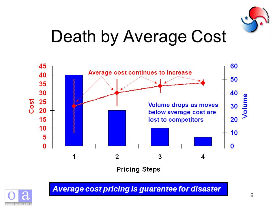 6 Death by Average Cost Average cost continues to increase Volume drops as moves below average cost are lost to competitors Average cost pricing is guarantee for disaster