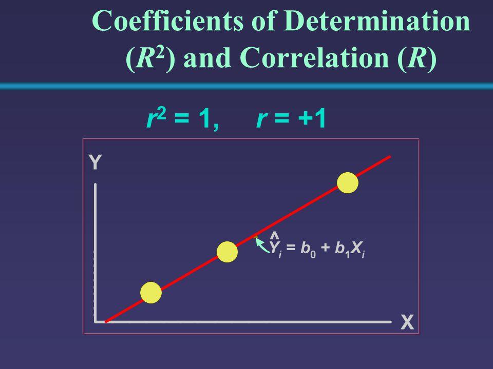 Coefficients of Determination (R 2 ) and Correlation (R) r 2 = 1, Y Y i =b 0 +b 1 X i X ^ r = +1