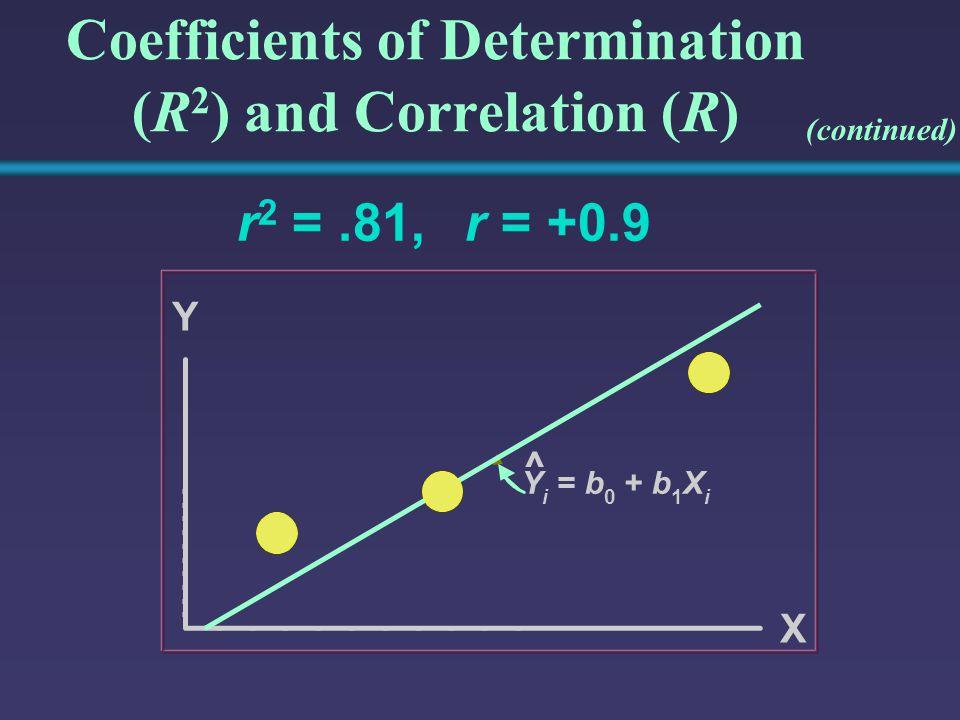 Coefficients of Determination (R 2 ) and Correlation (R) r 2 =.81,r = +0.9 Y Y i =b 0 +b 1 X i X ^ (continued)