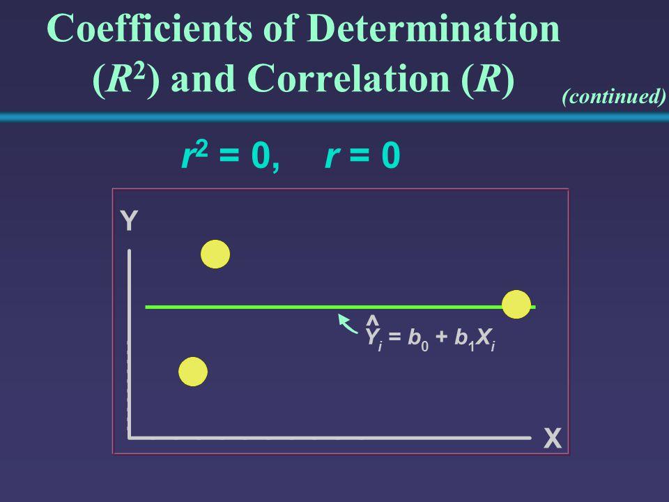 Coefficients of Determination (R 2 ) and Correlation (R) r 2 = 0,r = 0 Y Y i =b 0 +b 1 X i X ^ (continued)