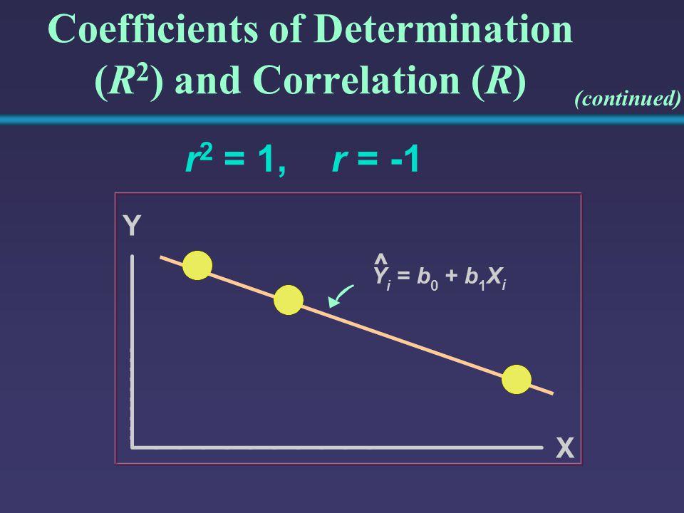 Coefficients of Determination (R 2 ) and Correlation (R) r 2 = 1,r = -1 Y Y i =b 0 +b 1 X i X ^ (continued)