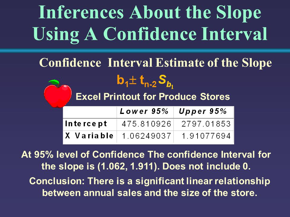 Inferences About the Slope Using A Confidence Interval Confidence Interval Estimate of the Slope b 1  t n-2 Excel Printout for Produce Stores At 95%
