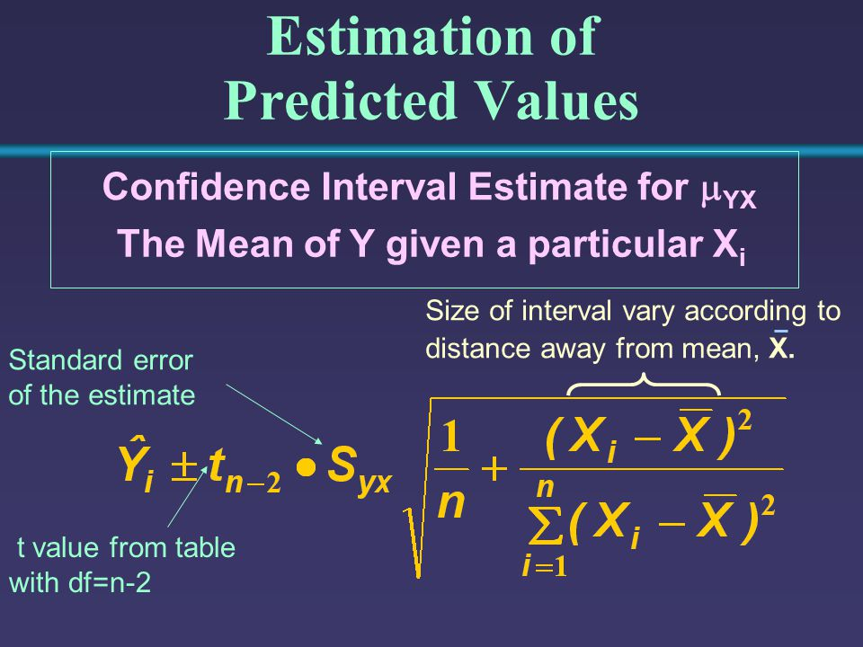 Estimation of Predicted Values Confidence Interval Estimate for  YX The Mean of Y given a particular X i t value from table with df=n-2 Standard erro