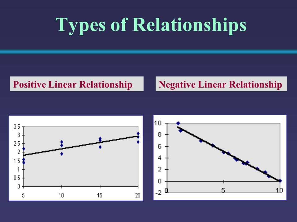 Types of Relationships Relationship NOT Linear No Relationship (continued)