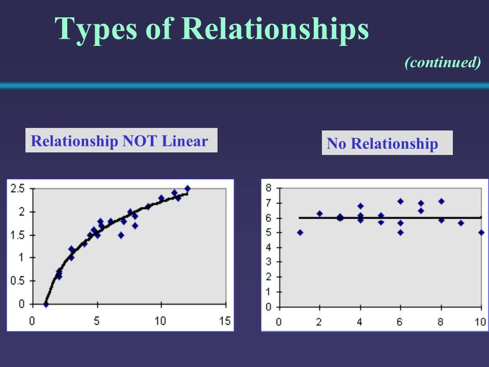 Residual Analysis for Homoscedasticity Heteroscedasticity Homoscedasticity e X e X Y X X Y