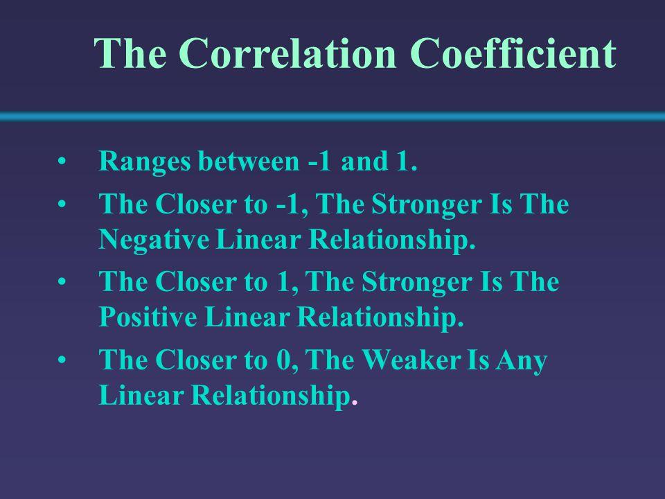 Y X Y X Y X Y X Y X Graphs of Various Correlation (r) Values r = -1 r = -.6r = 0 r =.6 r = 1