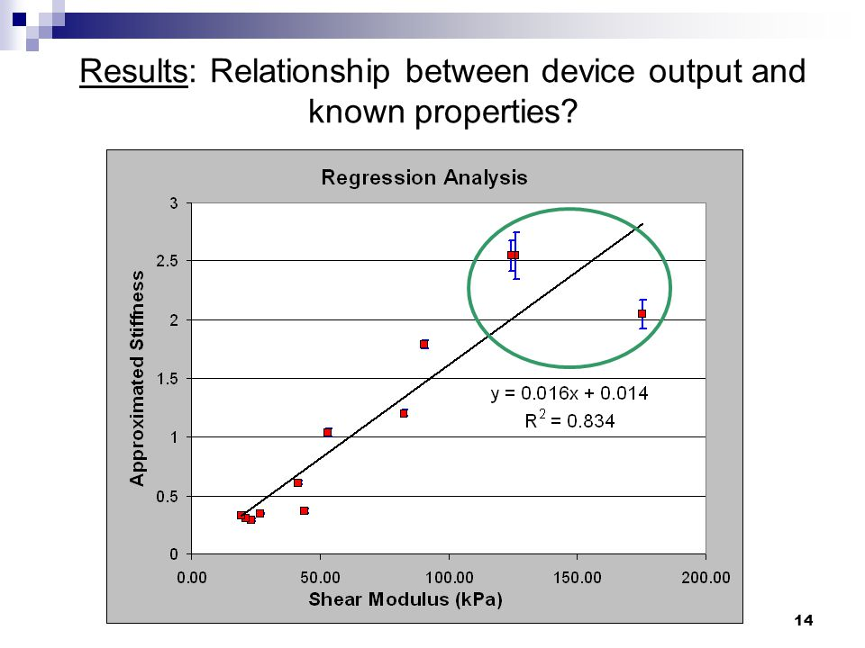14 Results: Relationship between device output and known properties