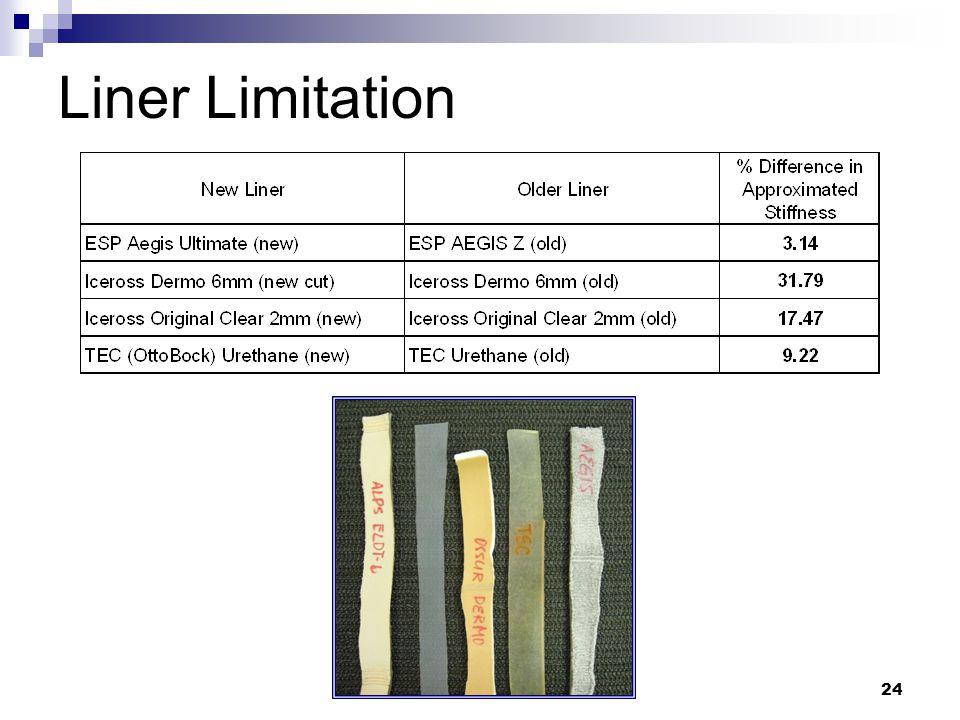 24 Liner Limitation