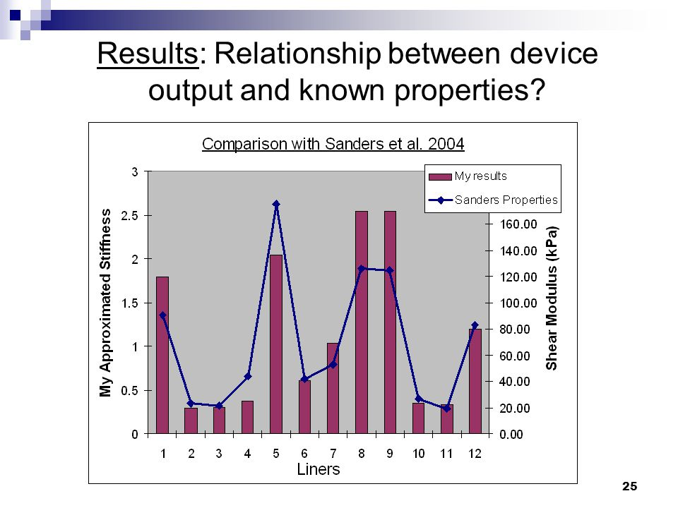 25 Results: Relationship between device output and known properties?