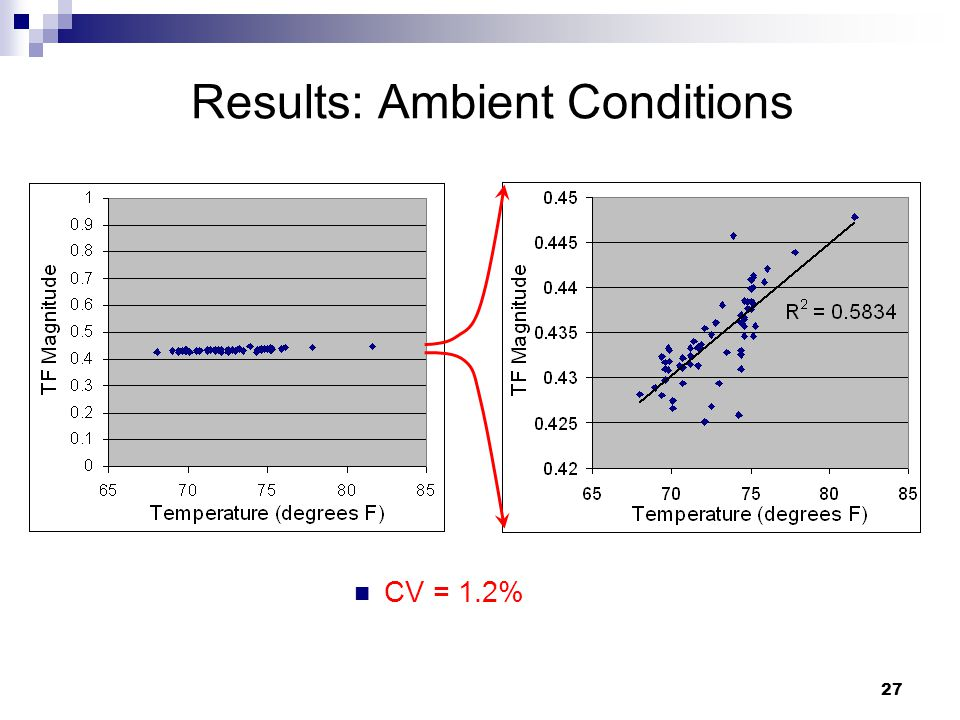 27 Results: Ambient Conditions CV = 1.2%