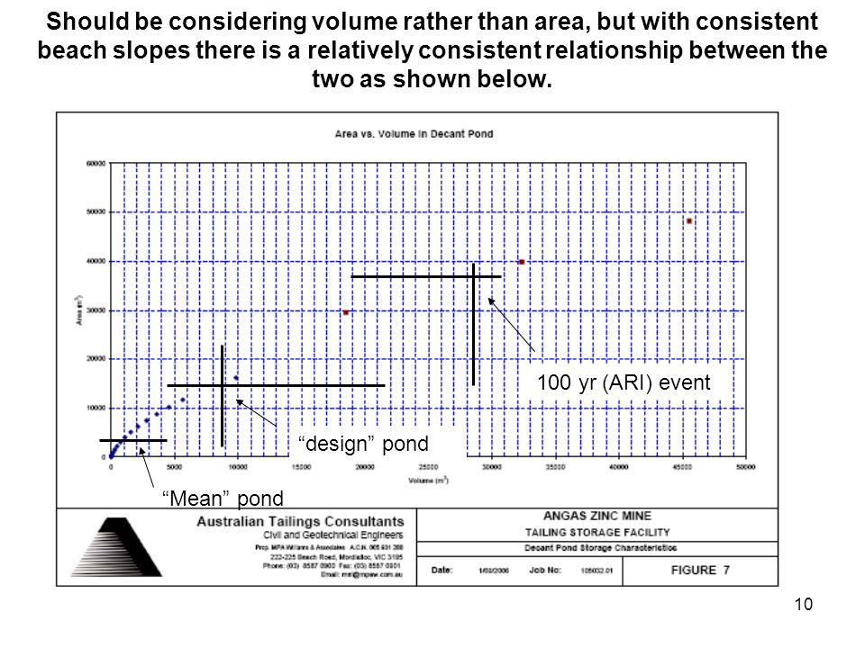 10 Should be considering volume rather than area, but with consistent beach slopes there is a relatively consistent relationship between the two as shown below.