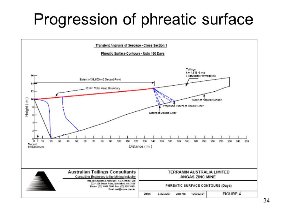 34 Progression of phreatic surface