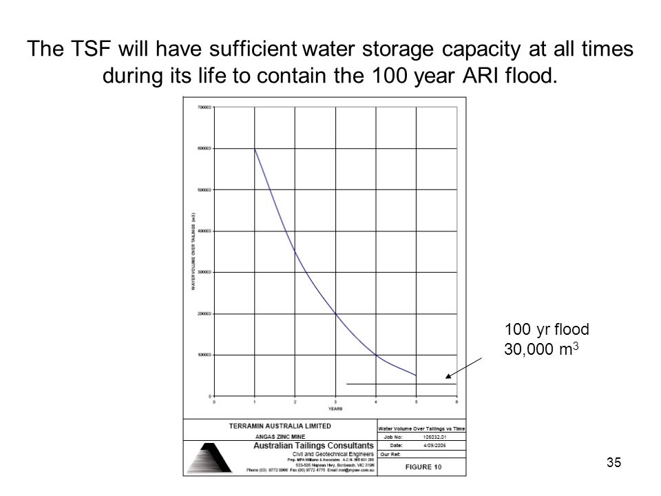 35 The TSF will have sufficient water storage capacity at all times during its life to contain the 100 year ARI flood.
