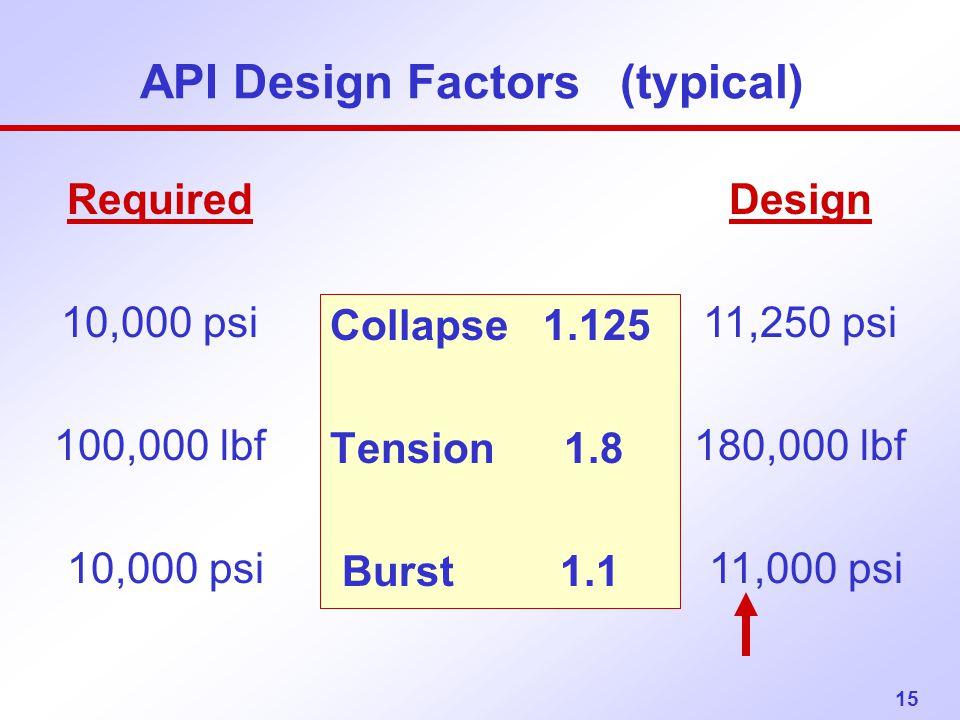 15 API Design Factors (typical) Collapse 1.125 Tension 1.8 Burst 1.1 Required 10,000 psi 100,000 lbf 10,000 psi Design 11,250 psi 180,000 lbf 11,000 p