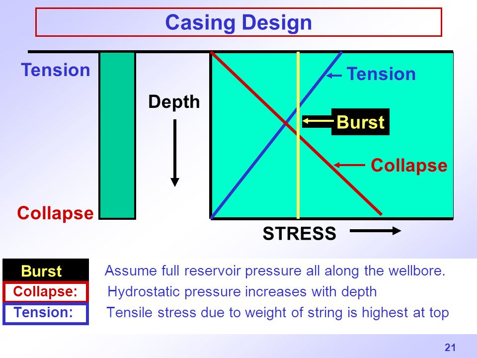 21 Casing Design Burst: Assume full reservoir pressure all along the wellbore. Collapse: Hydrostatic pressure increases with depth Tension: Tensile st