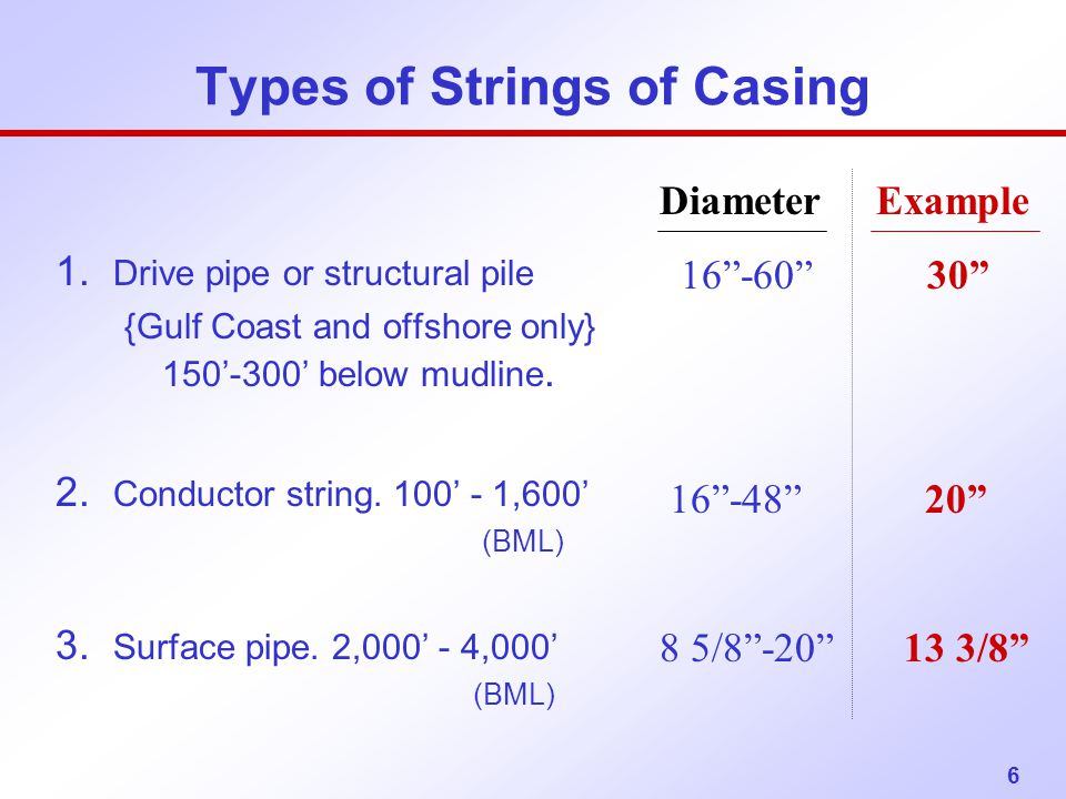 6 Types of Strings of Casing 1. Drive pipe or structural pile {Gulf Coast and offshore only} 150'-300' below mudline. 2. Conductor string. 100' - 1,60