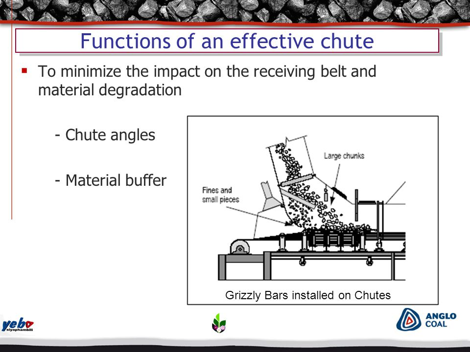 Functions of an effective chute  To minimize the impact on the receiving belt and material degradation - Chute angles - Material buffer Grizzly Bars