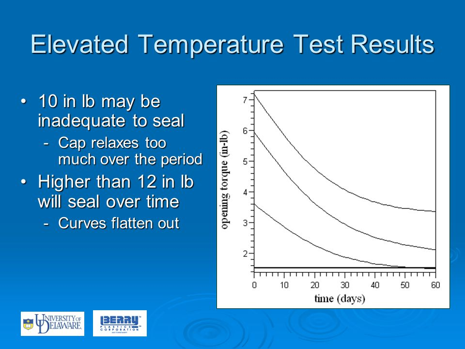 Elevated Temperature Test Results 10 in lb may be inadequate to seal10 in lb may be inadequate to seal -Cap relaxes too much over the period Higher than 12 in lb will seal over timeHigher than 12 in lb will seal over time -Curves flatten out