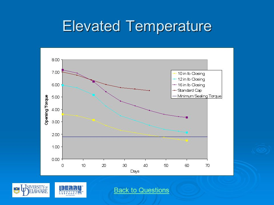 Elevated Temperature Back to Questions