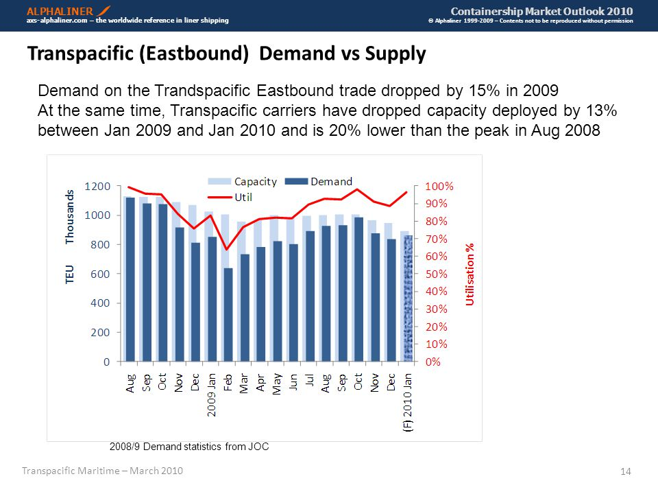 Transpacific Maritime – March 2010 14 ALPHALINER Containership Market Outlook 2010 axs-alphaliner.com – the worldwide reference in liner shipping © Alphaliner 1999-2009 – Contents not to be reproduced without permission Transpacific (Eastbound) Demand vs Supply Demand on the Trandspacific Eastbound trade dropped by 15% in 2009 At the same time, Transpacific carriers have dropped capacity deployed by 13% between Jan 2009 and Jan 2010 and is 20% lower than the peak in Aug 2008 2008/9 Demand statistics from JOC