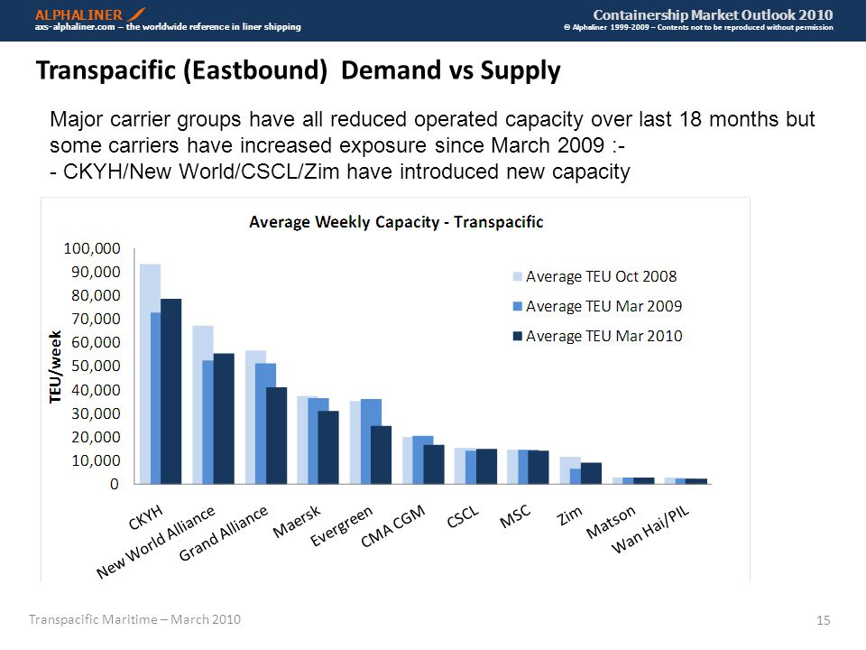 Transpacific Maritime – March 2010 15 ALPHALINER Containership Market Outlook 2010 axs-alphaliner.com – the worldwide reference in liner shipping © Alphaliner 1999-2009 – Contents not to be reproduced without permission Transpacific (Eastbound) Demand vs Supply Major carrier groups have all reduced operated capacity over last 18 months but some carriers have increased exposure since March 2009 :- - CKYH/New World/CSCL/Zim have introduced new capacity