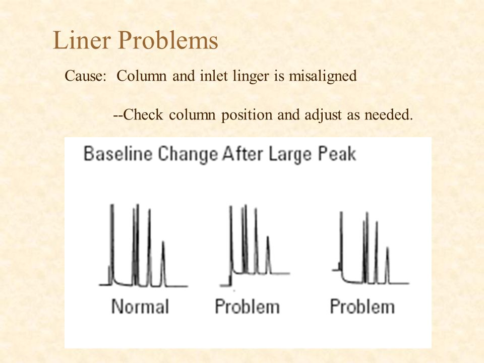 Liner Problems Cause: Column and inlet linger is misaligned --Check column position and adjust as needed.