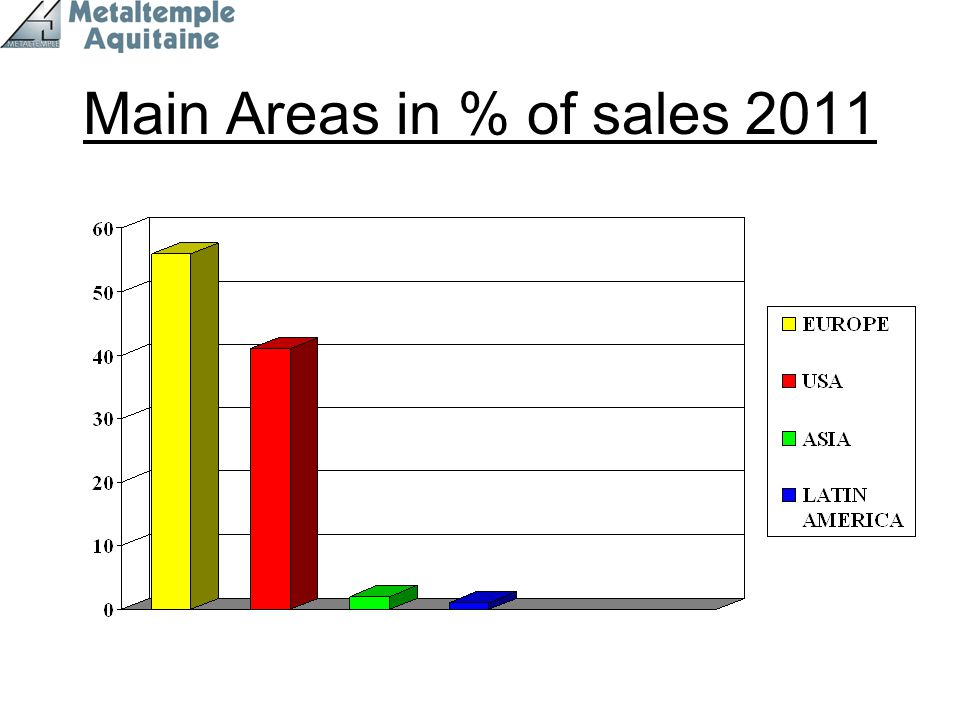 Main Areas in % of sales 2011