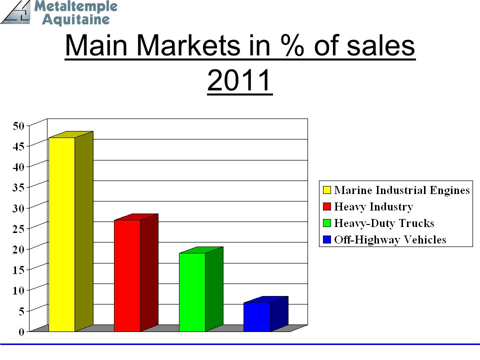 Main Markets in % of sales 2011