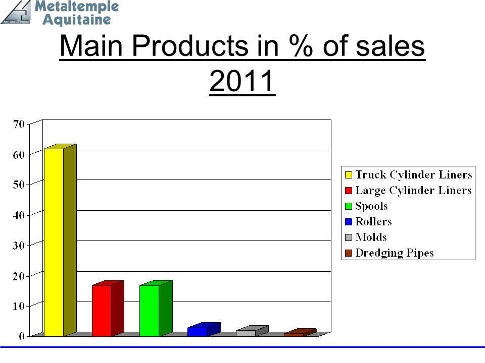 Main Products in % of sales 2011