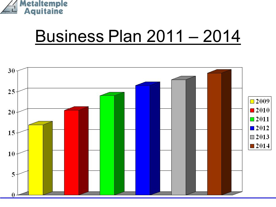 Business Plan 2011 – 2014