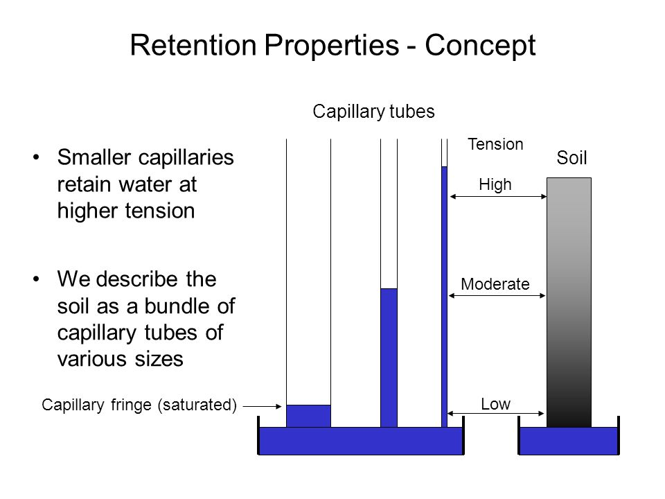 Retention Properties - Concept We describe the soil as a bundle of capillary tubes of various sizes Soil Capillary tubes Tension High Moderate Low Capillary fringe (saturated) Smaller capillaries retain water at higher tension