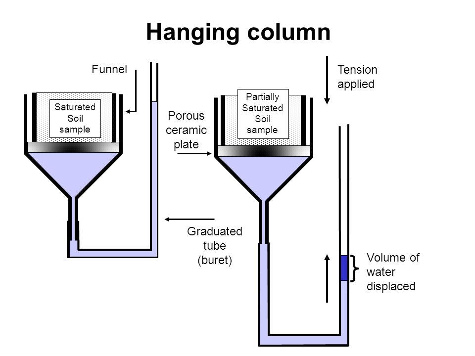 Hanging column Volume of water displaced Tension applied Porous ceramic plate Graduated tube (buret) Partially Saturated Soil sample Funnel Saturated Soil sample