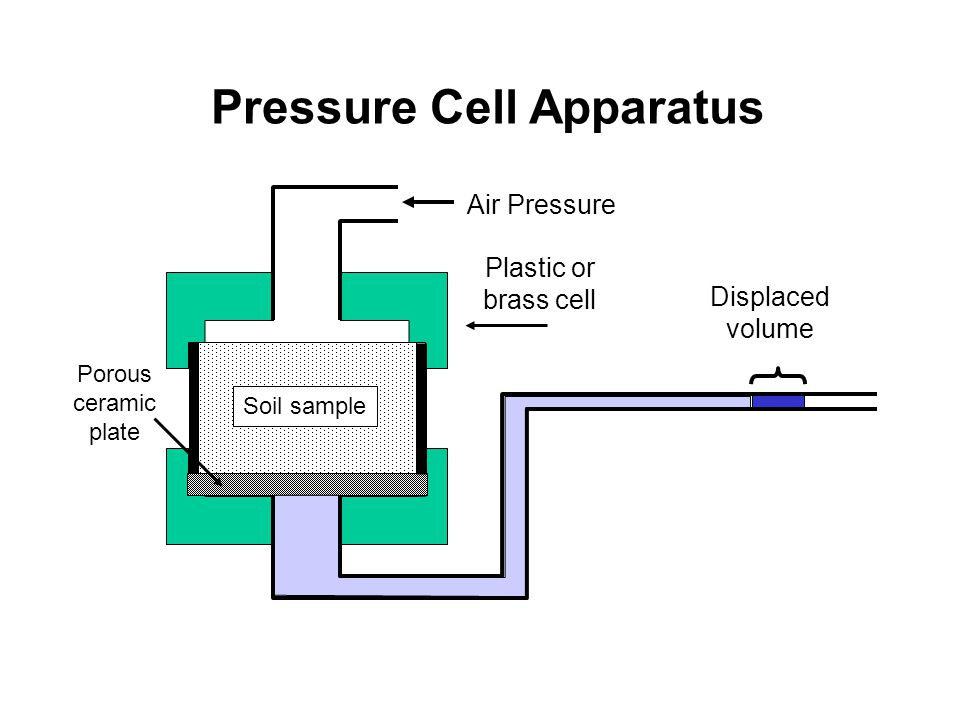 Pressure Cell Apparatus Air Pressure Displaced volume Soil sample Plastic or brass cell Porous ceramic plate