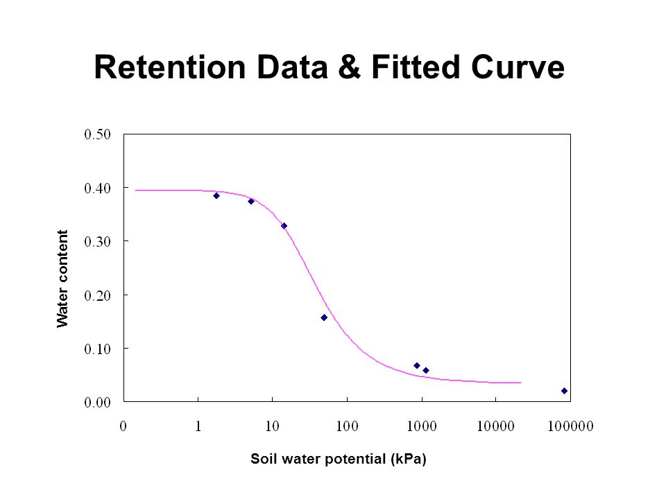 Retention Data & Fitted Curve Water content Soil water potential (kPa)