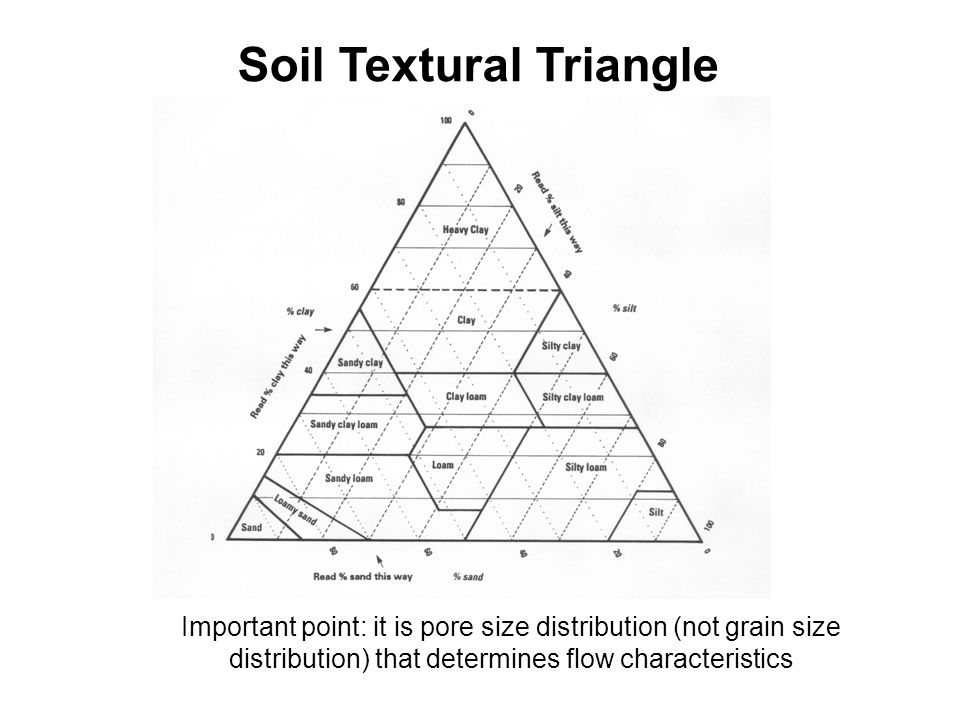 Soil Textural Triangle Important point: it is pore size distribution (not grain size distribution) that determines flow characteristics
