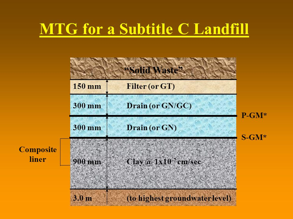 MTG for a Subtitle C Landfill 300 mmDrain (or GN) S-GM* Solid Waste 150 mm 300 mm 900 mm Filter (or GT) Drain (or GN/GC) Clay @ 1x10 -7 cm/sec (to highest groundwater level) P-GM* 3.0 m Composite liner