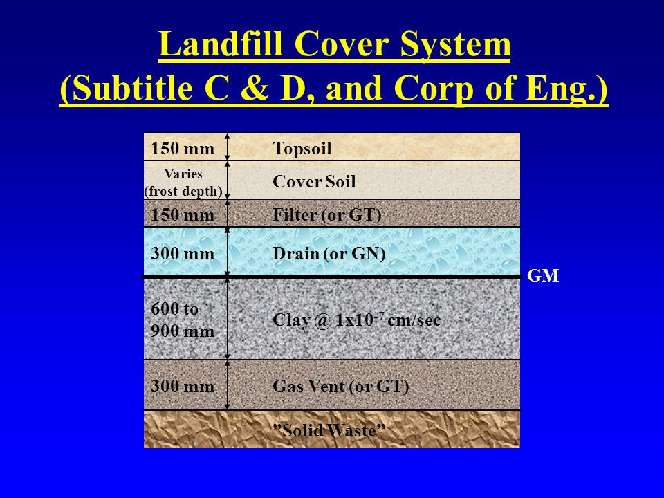 Landfill Cover System (Subtitle C & D, and Corp of Eng.) 300 mmDrain (or GN) 150 mm 600 to 900 mm Topsoil Filter (or GT) Clay @ 1x10 -7 cm/sec Solid Waste Varies (frost depth) Cover Soil 300 mmGas Vent (or GT) GM