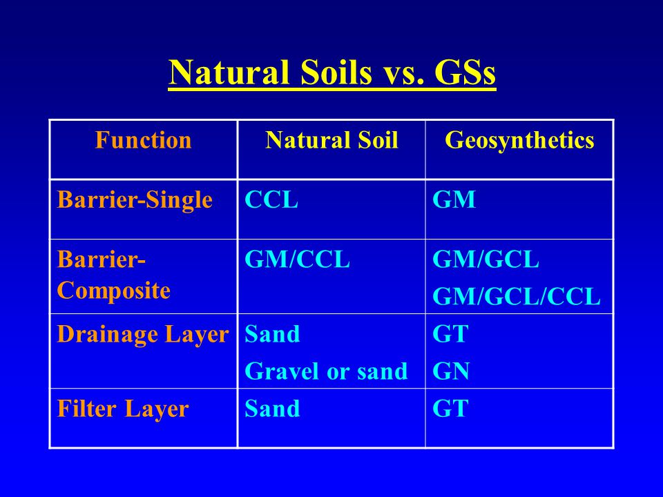Natural Soils vs.