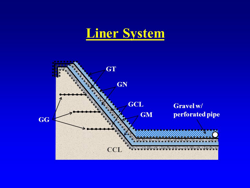 Liner System GT GG GN GCL GM CCL Gravel w/ perforated pipe