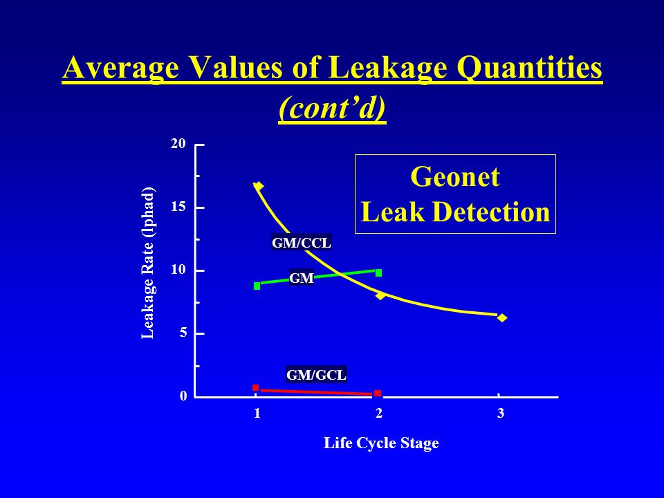 Average Values of Leakage Quantities (cont'd) Life Cycle Stage Leakage Rate (lphad) 321 0 5 10 15 20 GM GM/CCL GM/GCL Geonet Leak Detection