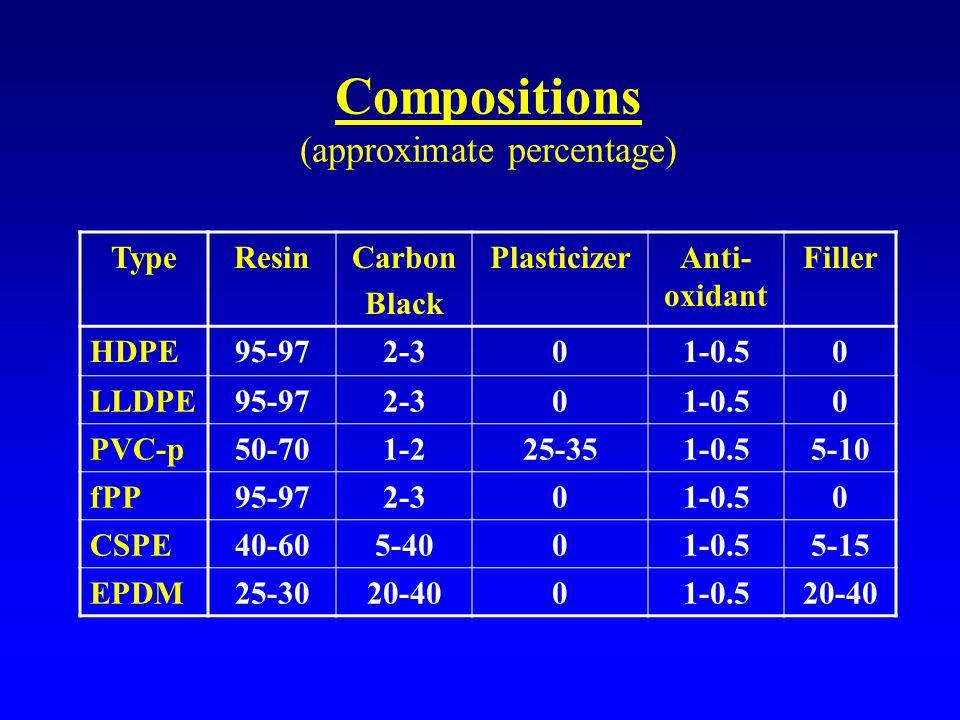 Compositions (approximate percentage) TypeResinCarbon Black PlasticizerAnti- oxidant Filler HDPE95-972-301-0.50 LLDPE95-972-301-0.50 PVC-p50-701-225-351-0.55-10 fPP95-972-301-0.50 CSPE40-605-4001-0.55-15 EPDM25-3020-4001-0.520-40
