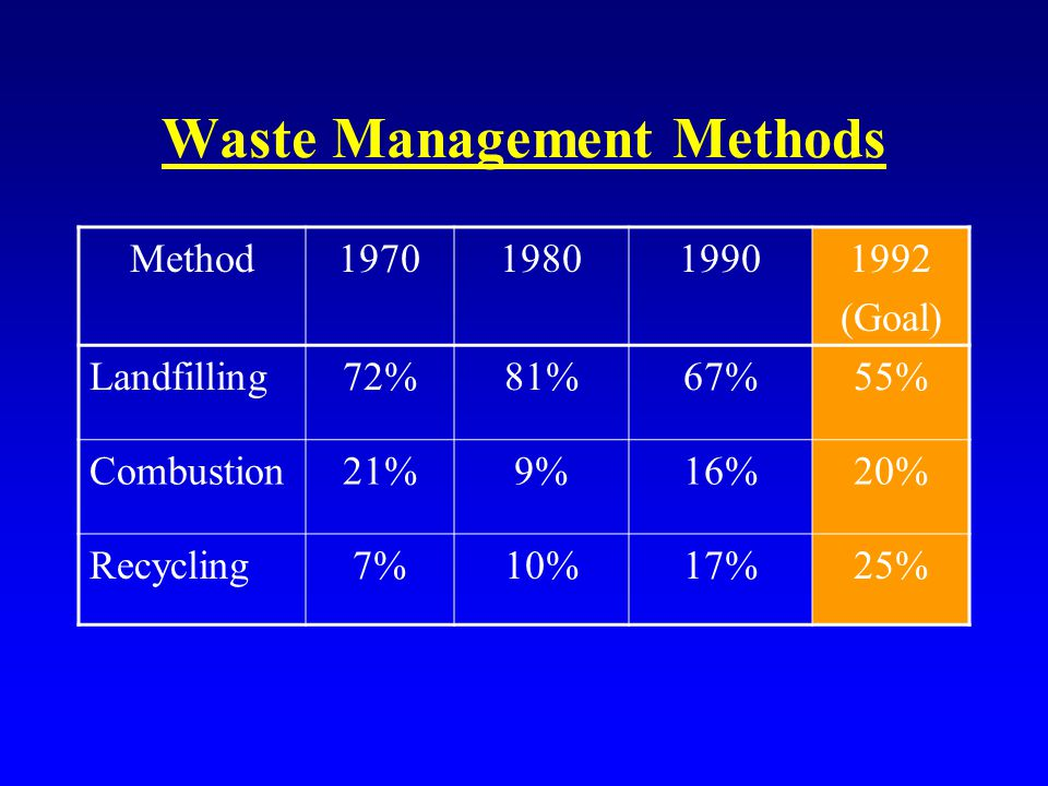 Waste Management Methods Method1970198019901992 (Goal) Landfilling72%81%67%55% Combustion21%9%16%20% Recycling7%10%17%25%
