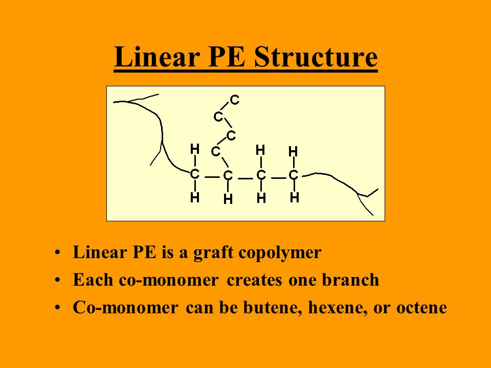 Linear PE Structure Linear PE is a graft copolymer Each co-monomer creates one branch Co-monomer can be butene, hexene, or octene