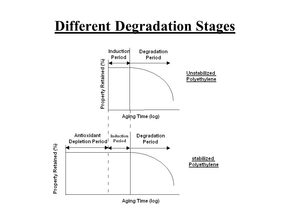 Different Degradation Stages